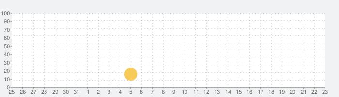 SunVoxの話題指数グラフ(4月23日(金))