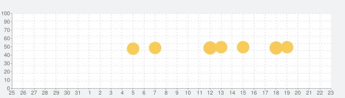 Microsoft Officeの話題指数グラフ(1月23日(土))
