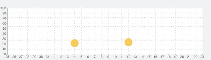 ごろごろこねこの話題指数グラフ(4月23日(金))