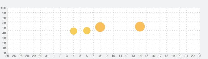 ゴルフ・スイングチェックの話題指数グラフ(1月23日(土))