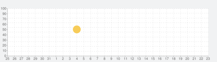 SMS Smileys Emoji Sticker PROの話題指数グラフ(2月23日(日))