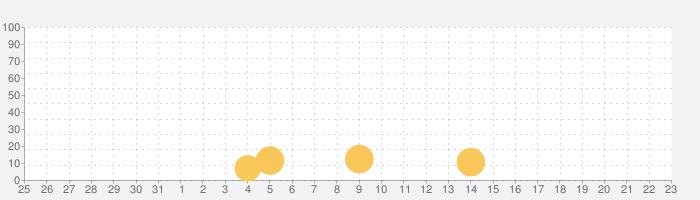animatope(アニマトペ)の話題指数グラフ(2月23日(日))