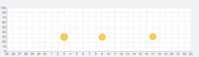 アイモンスター(iMonster)の話題指数グラフ(1月23日(土))