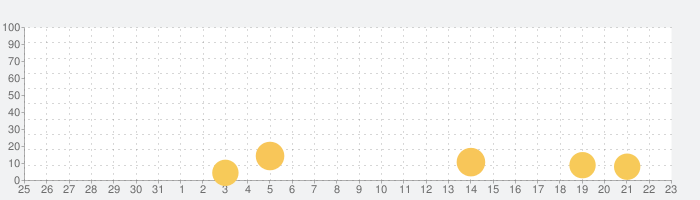 Rhythm Gamesの話題指数グラフ(9月23日(水))