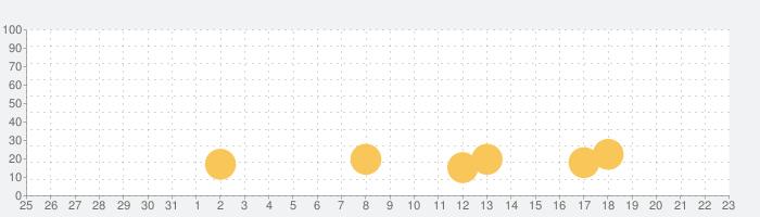 Brawlhallaの話題指数グラフ(9月23日(水))