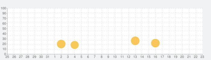 たのしい絵本(えほん)アプリ【ブックる】の話題指数グラフ(2月23日(日))