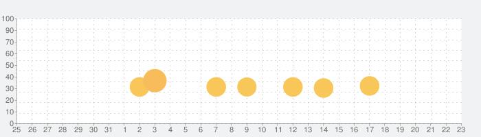 Duet Gameの話題指数グラフ(6月23日(水))