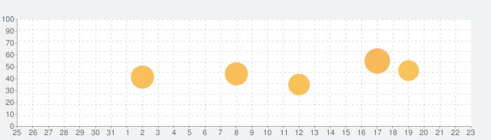 WinZip Pro - #1書類圧縮/圧縮解除ツールの話題指数グラフ(9月23日(水))