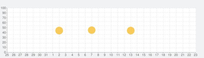 Carlife Square コスモのアプリ入れトク!の話題指数グラフ(2月23日(日))
