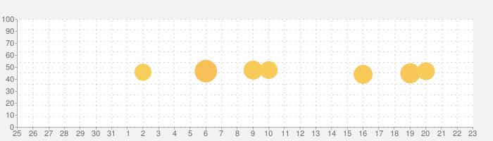 スキャナーアプリの話題指数グラフ(1月23日(土))