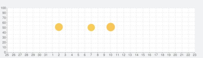 Instaチェックー:インスタ フォローチェックの話題指数グラフ(1月23日(土))