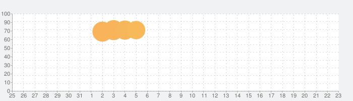 ナンバータイルの話題指数グラフ(4月23日(金))
