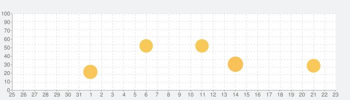 Twitchの話題指数グラフ(9月23日(木))