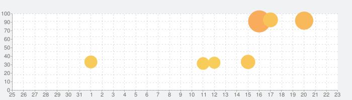 ドラゴンファングZの話題指数グラフ(9月23日(水))