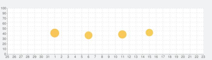 Imaging Edge Mobileの話題指数グラフ(1月23日(土))