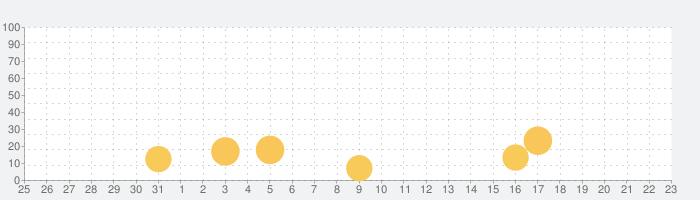清水エスパルス公式アプリ/S-PULSE APPの話題指数グラフ(1月23日(土))