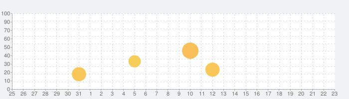 KORG iM1の話題指数グラフ(9月23日(水))