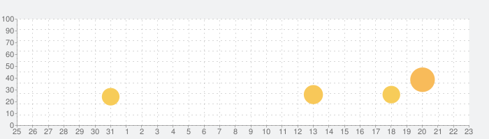 War Dragonsの話題指数グラフ(2月23日(日))