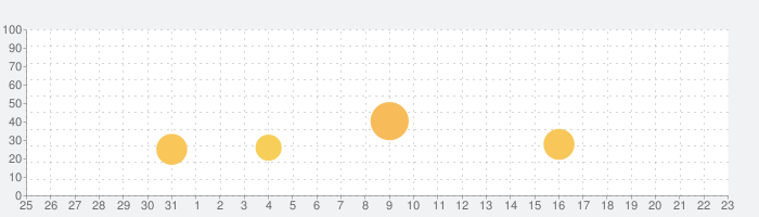 NARUTO -ナルト- 忍コレクション 疾風乱舞の話題指数グラフ(4月23日(金))