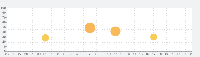 R-TYPEの話題指数グラフ(9月23日(水))