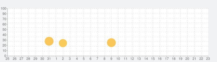生きろ!マンボウ!〜3億匹の仲間はみな死んだ〜の話題指数グラフ(2月23日(日))