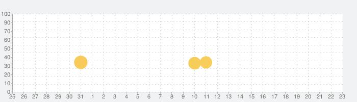ガンダムカードコレクションの話題指数グラフ(6月23日(水))