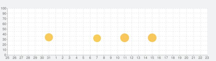 Goat Simulatorの話題指数グラフ(4月23日(金))