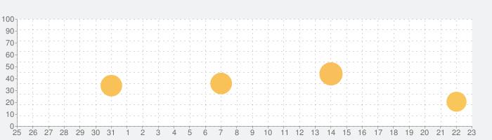 Hydra › すさまじい写真の話題指数グラフ(1月23日(土))