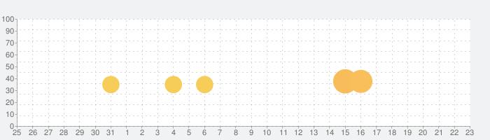 スヌーピー ドロップス :かわいいパズルの話題指数グラフ(9月23日(木))
