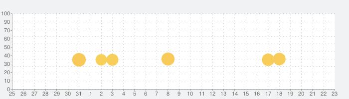 熱帯魚育成「ミニアクア」癒しのアクアリウム体験の話題指数グラフ(6月23日(水))