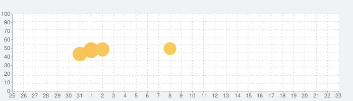 root Cの話題指数グラフ(6月23日(水))