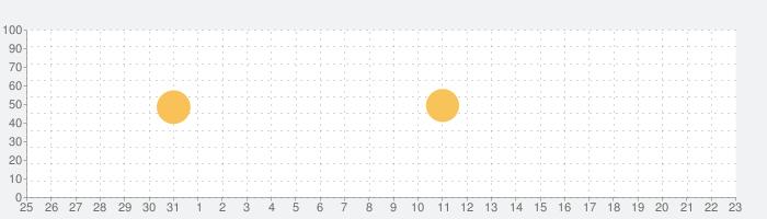 ディズニー マイリトルドール:小さなディズニーキャラクターと一緒にアバターの着せ替えを楽しもう!の話題指数グラフ(4月23日(金))