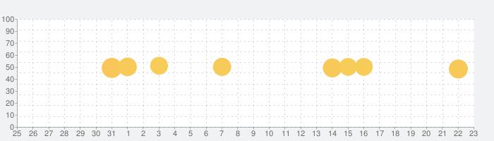陣痛きたかも -今スグ使える陣痛計測アプリ-の話題指数グラフ(9月23日(水))