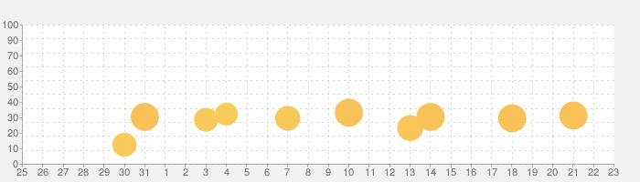 鍵付きの隠しフォルダ - シークレットアルバムーで秘密に保管の話題指数グラフ(1月23日(土))