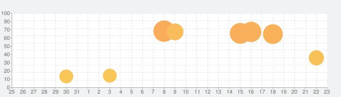 妖怪三国志 国盗りウォーズの話題指数グラフ(1月23日(土))
