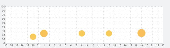 Jump-Start! 英語は39日でうまくなる!中学英文法と英会話を聞き流しと口頭英作文で習得!の話題指数グラフ(6月23日(水))