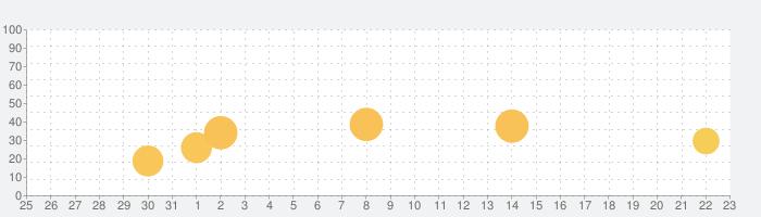 温度計と湿度計 - 温度、湿度の話題指数グラフ(6月23日(水))