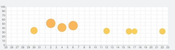 パチスロ ゴッドイーターの話題指数グラフ(9月23日(水))
