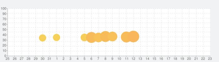 GTA IIIの話題指数グラフ(1月23日(土))