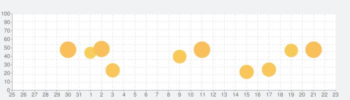 Plusminus - 習慣トラッカーの話題指数グラフ(1月23日(土))