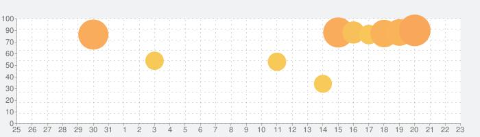 Indeed 求人検索 - バイト・転職から派遣・正社員・パートまで様々な仕事探しはインディードの話題指数グラフ(4月23日(金))