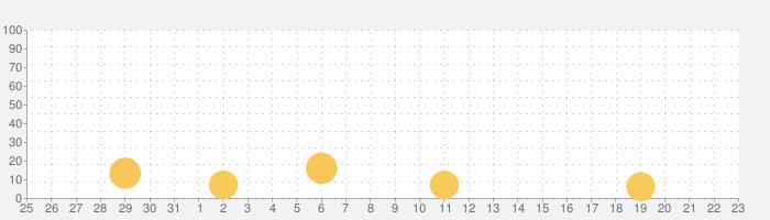 絶叫トレインコースターの話題指数グラフ(6月23日(水))