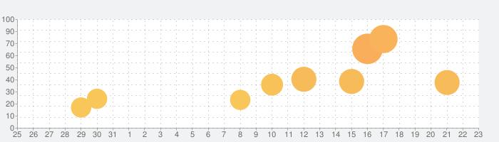 三国志名将伝の話題指数グラフ(1月23日(土))