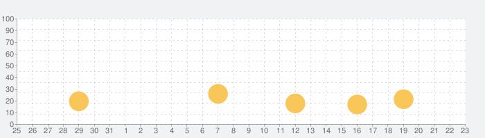 放置マフィアの話題指数グラフ(9月23日(水))