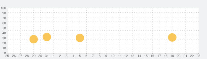 Plug for Minecraftの話題指数グラフ(6月23日(水))