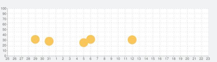 キングビートスタジアム!の話題指数グラフ(2月23日(日))