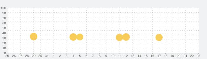 ダンシングロード: 音ボールゲー!の話題指数グラフ(9月23日(木))