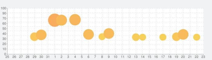 みんゴルの話題指数グラフ(9月23日(水))