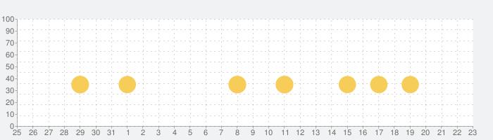 パンケーキタワー® 子供向け無料ゲームの話題指数グラフ(6月23日(水))