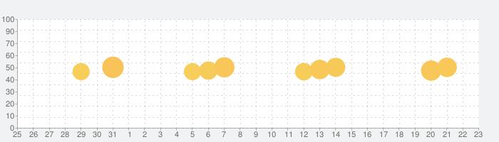ピアノ - 鍵盤、リアルタイル、歌ゲーム Pianoの話題指数グラフ(9月23日(木))